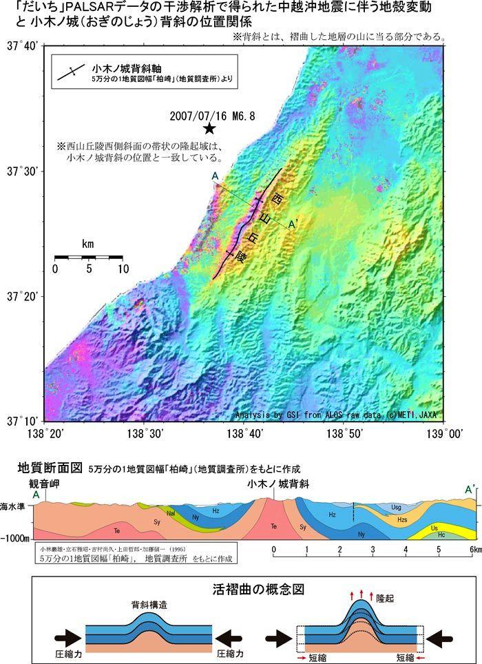 【資料-3】隆起域と地質構造の位置関係、及び地質断面図