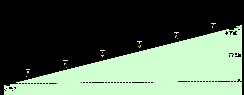 水準点の測量