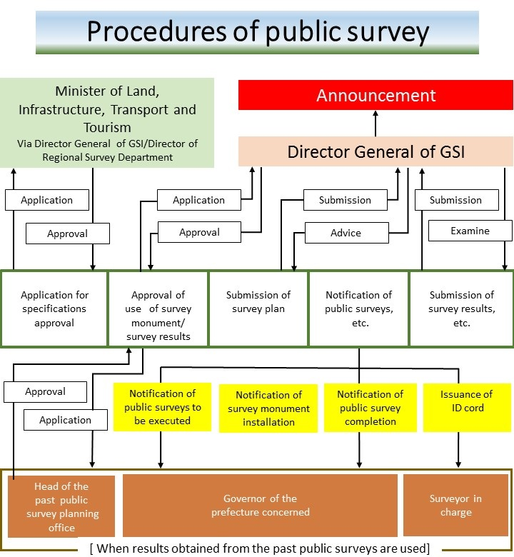 image:Procedure of public survey