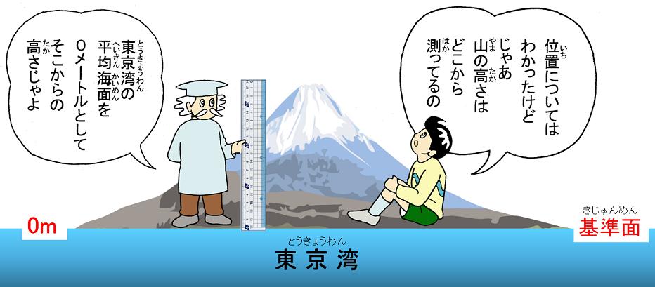 標高と海抜と水準点|国土地理院