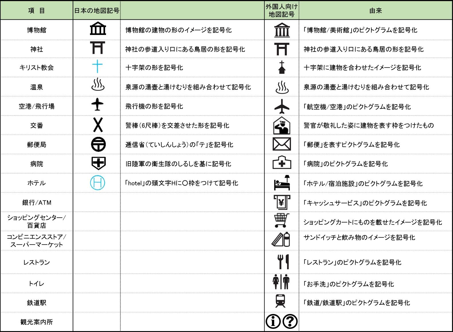 日本の地図記号と外国人向け地図記号の比較した表