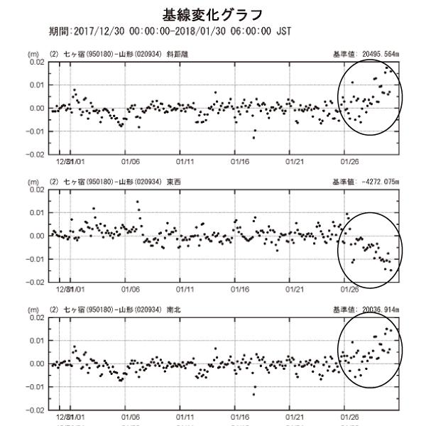基線変化グラフ2