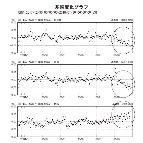 基線変化グラフ3