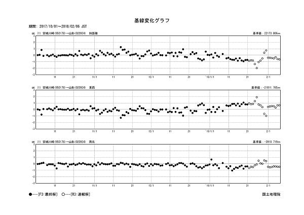 基線変化グラフ1
