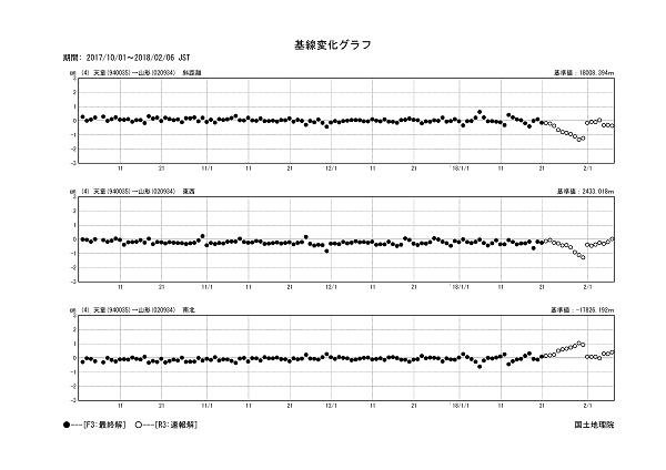 基線変化グラフ4