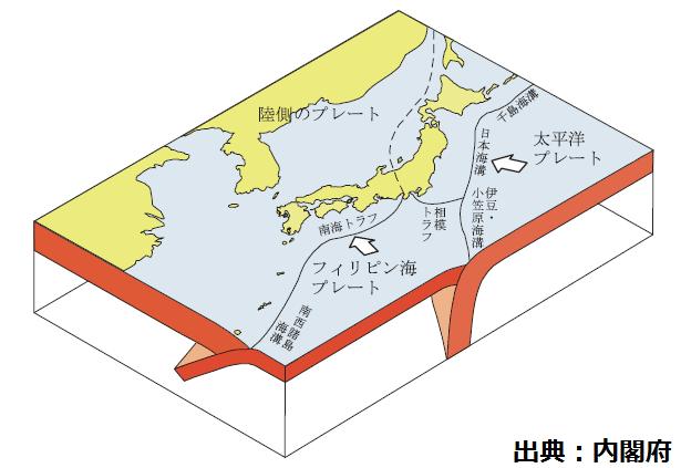 日本列島周辺のプレート
