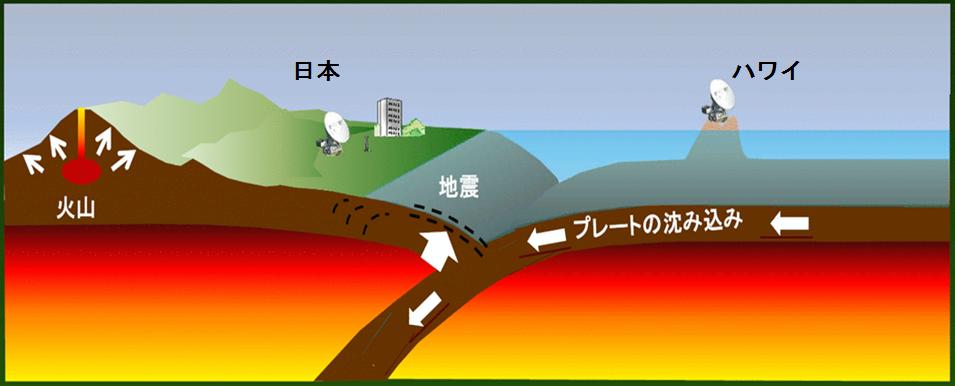日本とハワイ