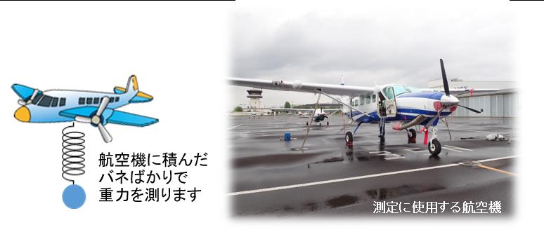 航空重力測量のイメージ(左)及び測定に使用する航空機(右)