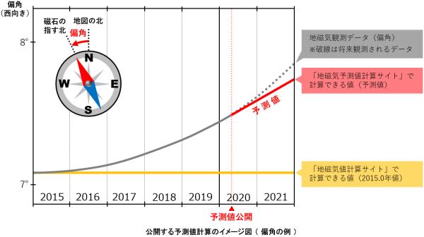 予測計算のイメージ図